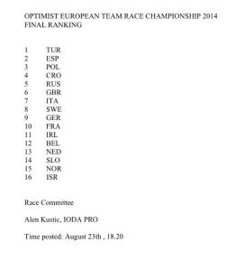 Optimist Final Result TR 2014