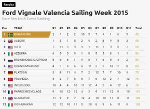valencia 52 results 2015