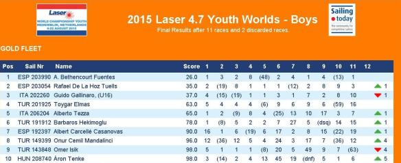 Laser 4.7 Worlds 11 Races Results 2015