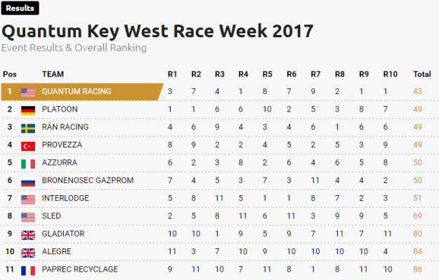 2017-qkwrw-results